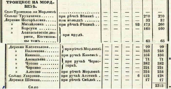 Информация о деревне Погореловка File
